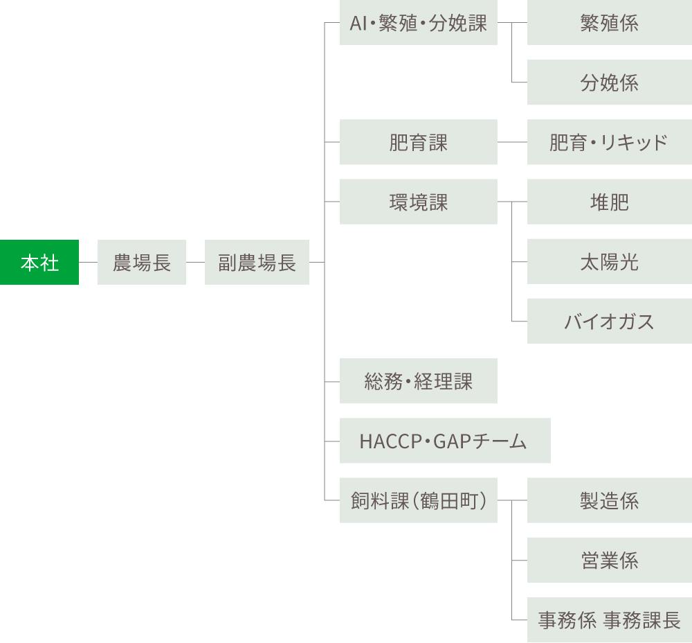 株式会社木村牧場 組織図